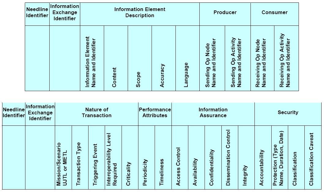 File:Operational Information Exchange Matrix (OV-3) – Template.jpg ...