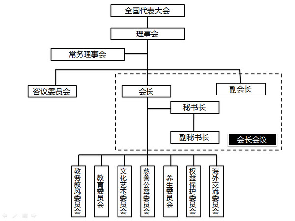 Organizational Structure of TAC.jpg