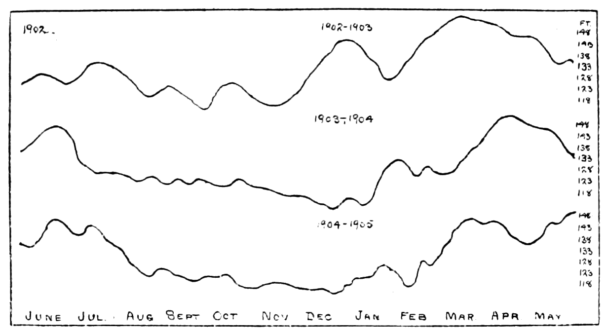 PSM V69 D254 Hydrograph of the mississippi river from june 1902 to may 1905.png
