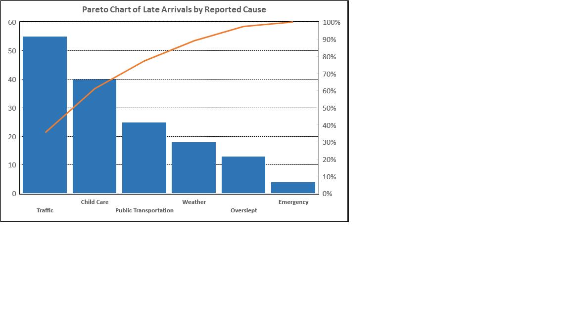 Filepareto chart exampleg wikimedia commons filepareto chart exampleg ccuart Images