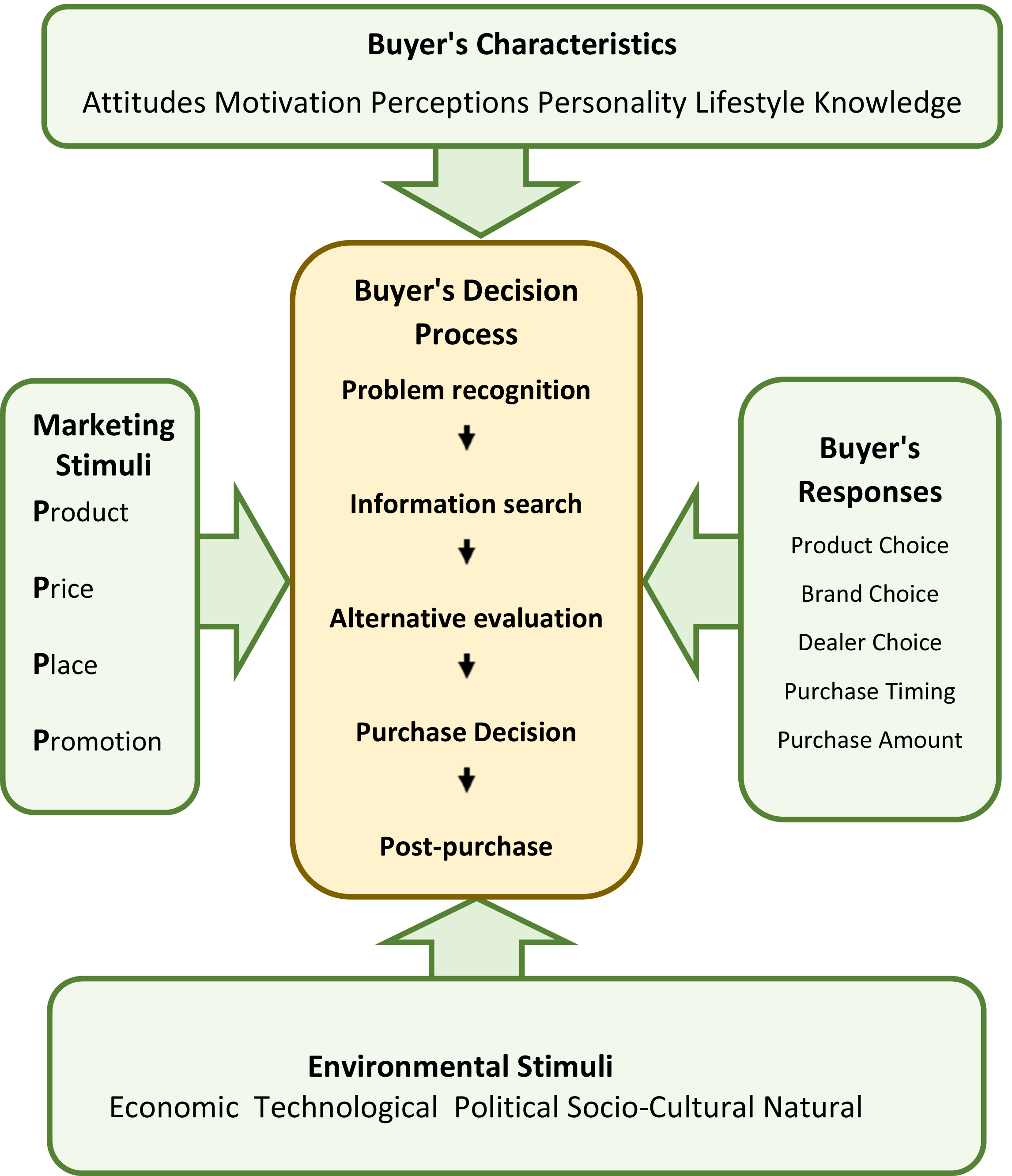 consumer purchase decision Tourist behaviour : purchase decision process download  the demand side • high involvement in purchase decision and high consumer commitment.