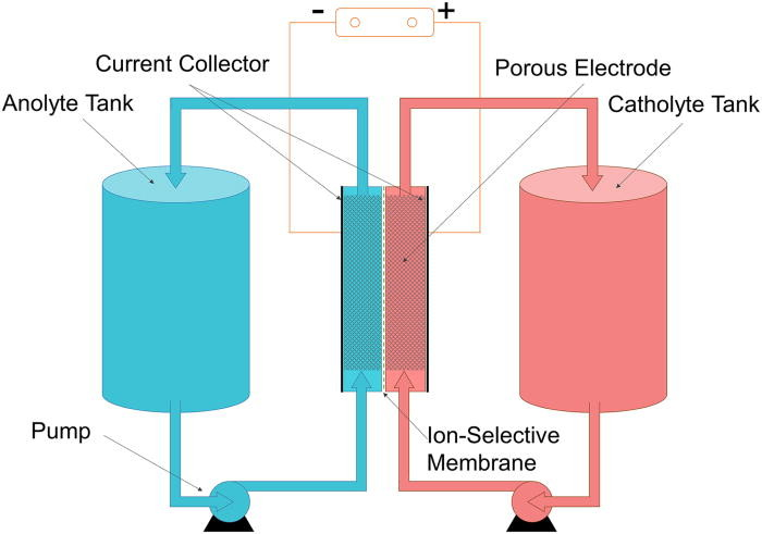 Flow Battery Wikipedia