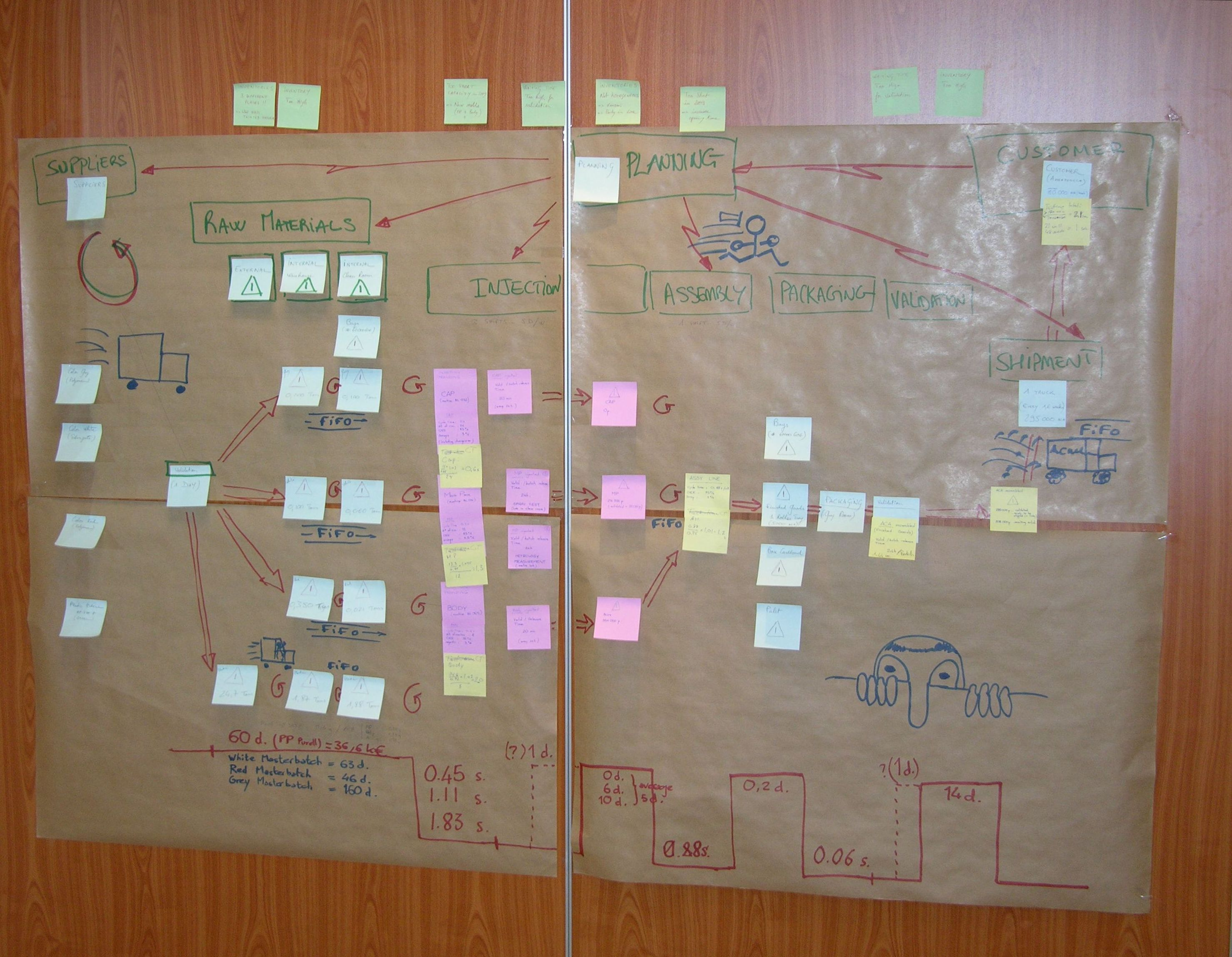 visual stream mapping A value stream map is a tool that is used in lean manufacturing to document and analyse a business there are four elements required in a value stream map.