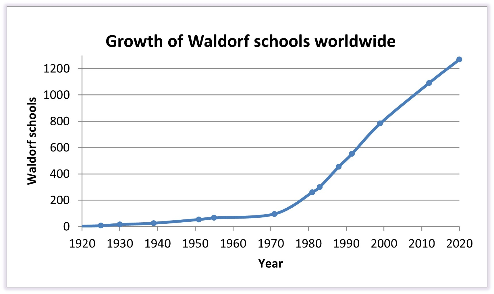 The amount of Waldorf Schools grows