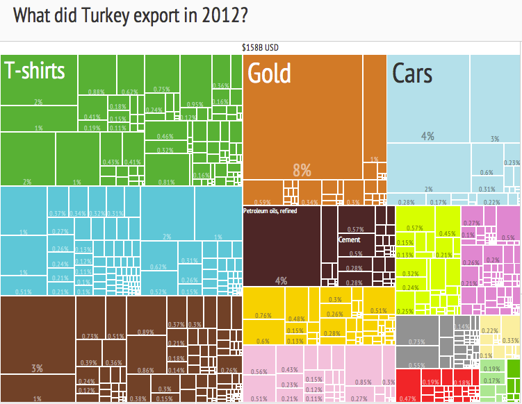 File:2012 Turkey Products Export Treemap png - Wikimedia Commons