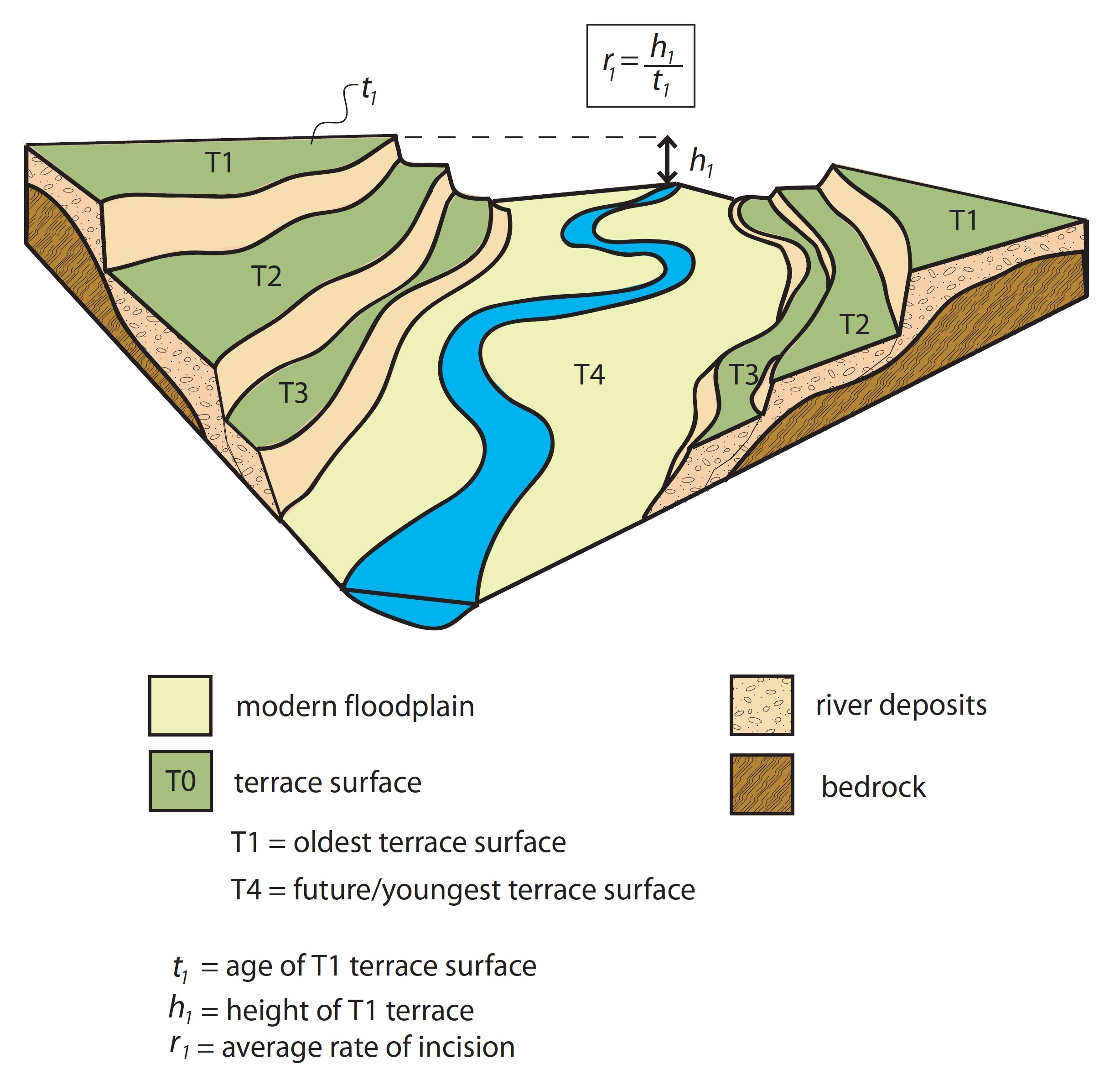 Watershed Tributary Diagram File:A series of paire...