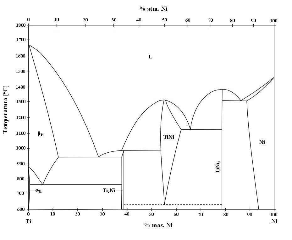 Plot Diagram: Binary phase diagram of NiTI (phase).JPG - Wikimedia Commons,Chart