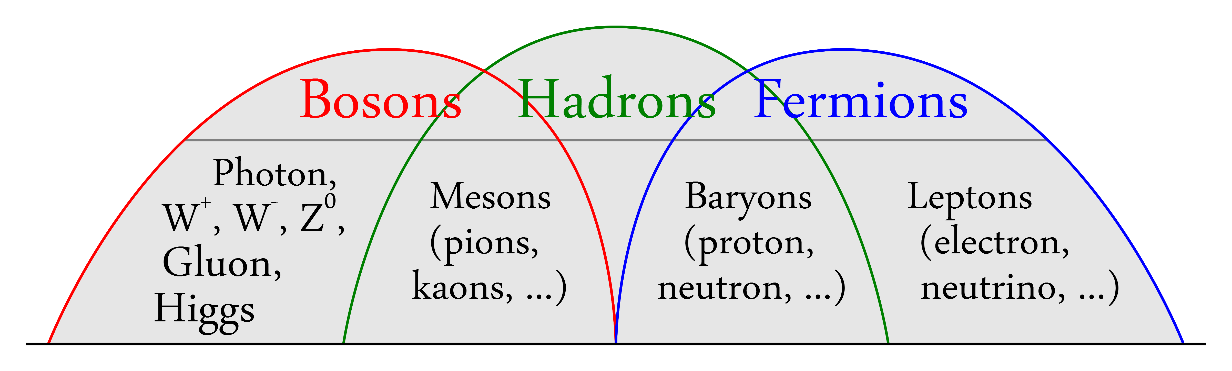 File bosons Hadrons Fermions Rgb