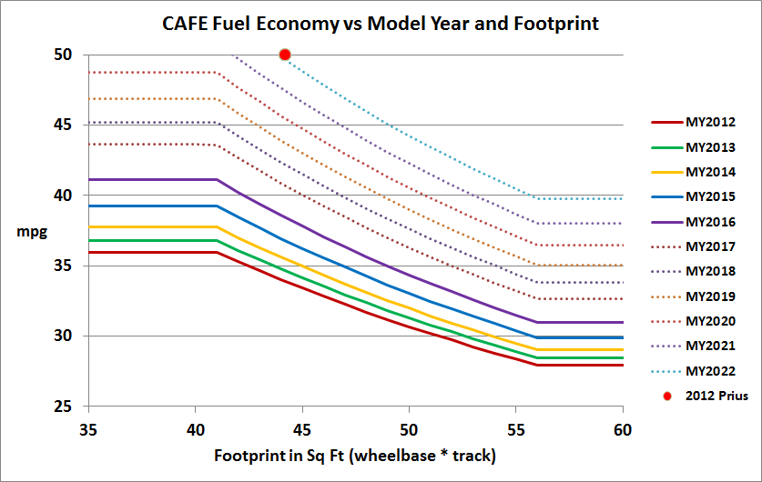 Corporate Average Fuel Economy