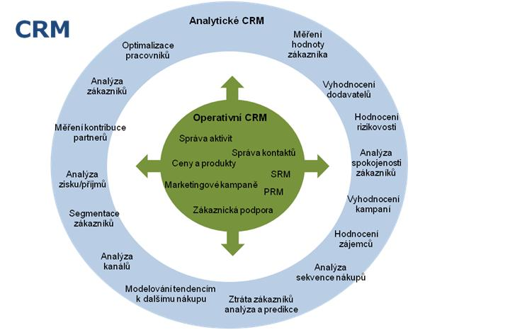 Analytické CRM dle Dyché, Jill; The CRM Handbook: a business guide to customer relationship management; 2002 Addison - Wesley; ISBN 0-201-73062-6; přeloženo do Češtiny