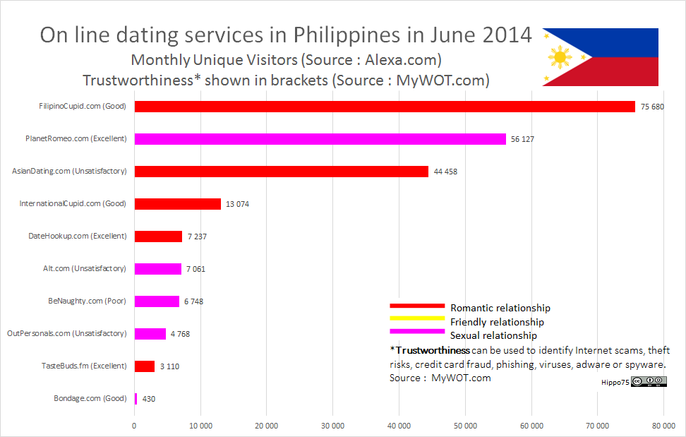 On line dating services in the Philippines in June 2014Monthly Unique Visitors (Source : Alexa.com)Trustworthiness* shown in brackets (Source : MyWOT.com)
