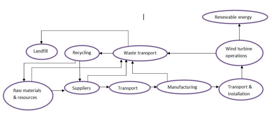 Bubble Flow Chart: Flow diagram for wind turbine plants.jpg - Wikimedia Commons,Chart