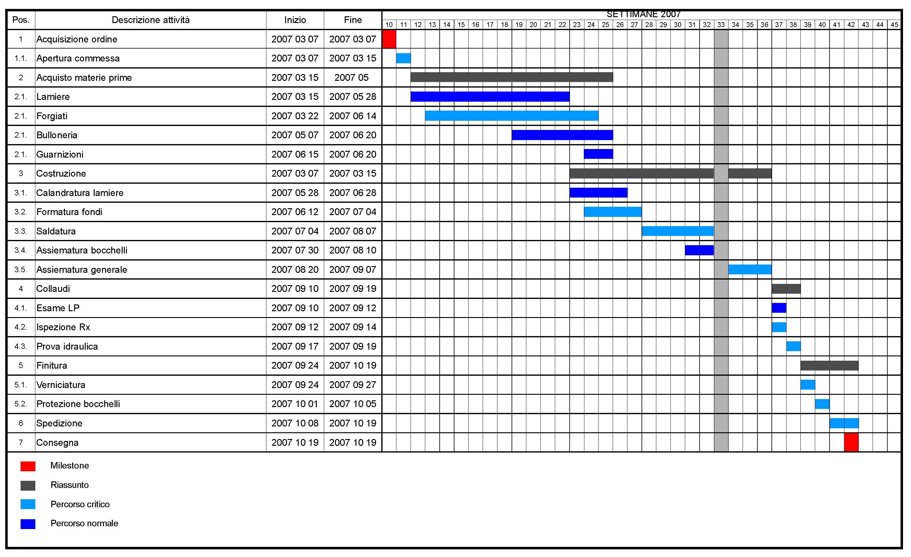 Proposal and dissertation help gantt chart