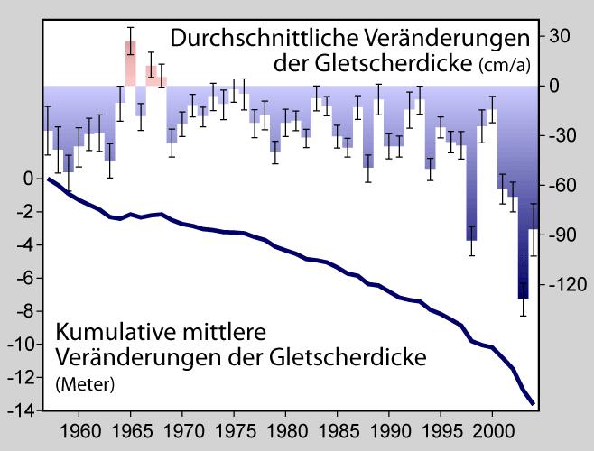 Gletscherschwund seit 1850 – Wikipedia