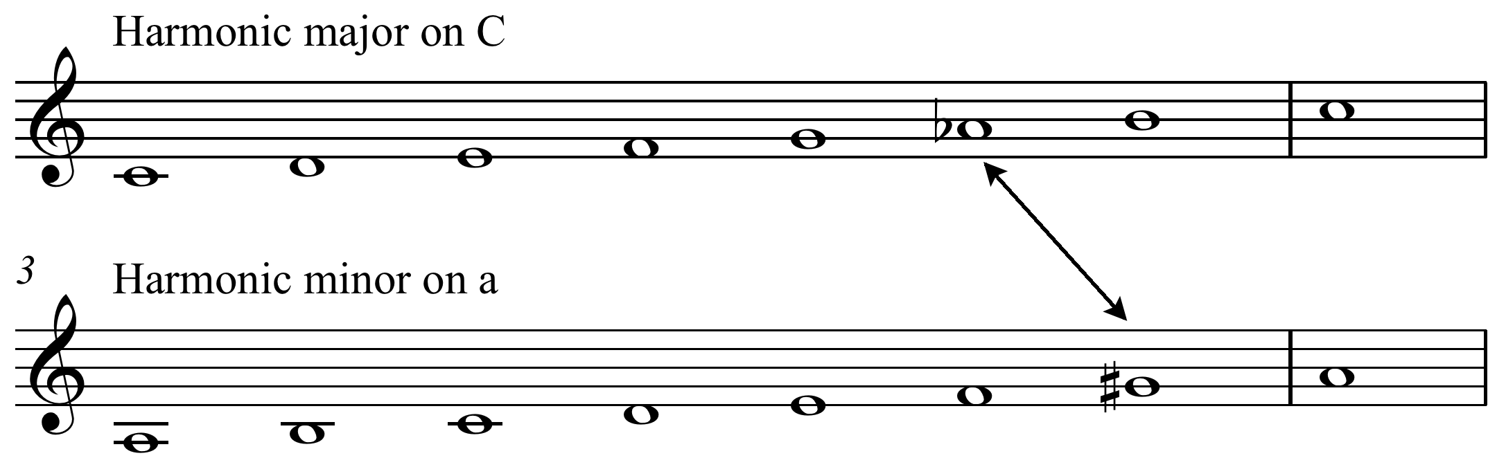 fileharmonic major scale c harmonic minor scale apng