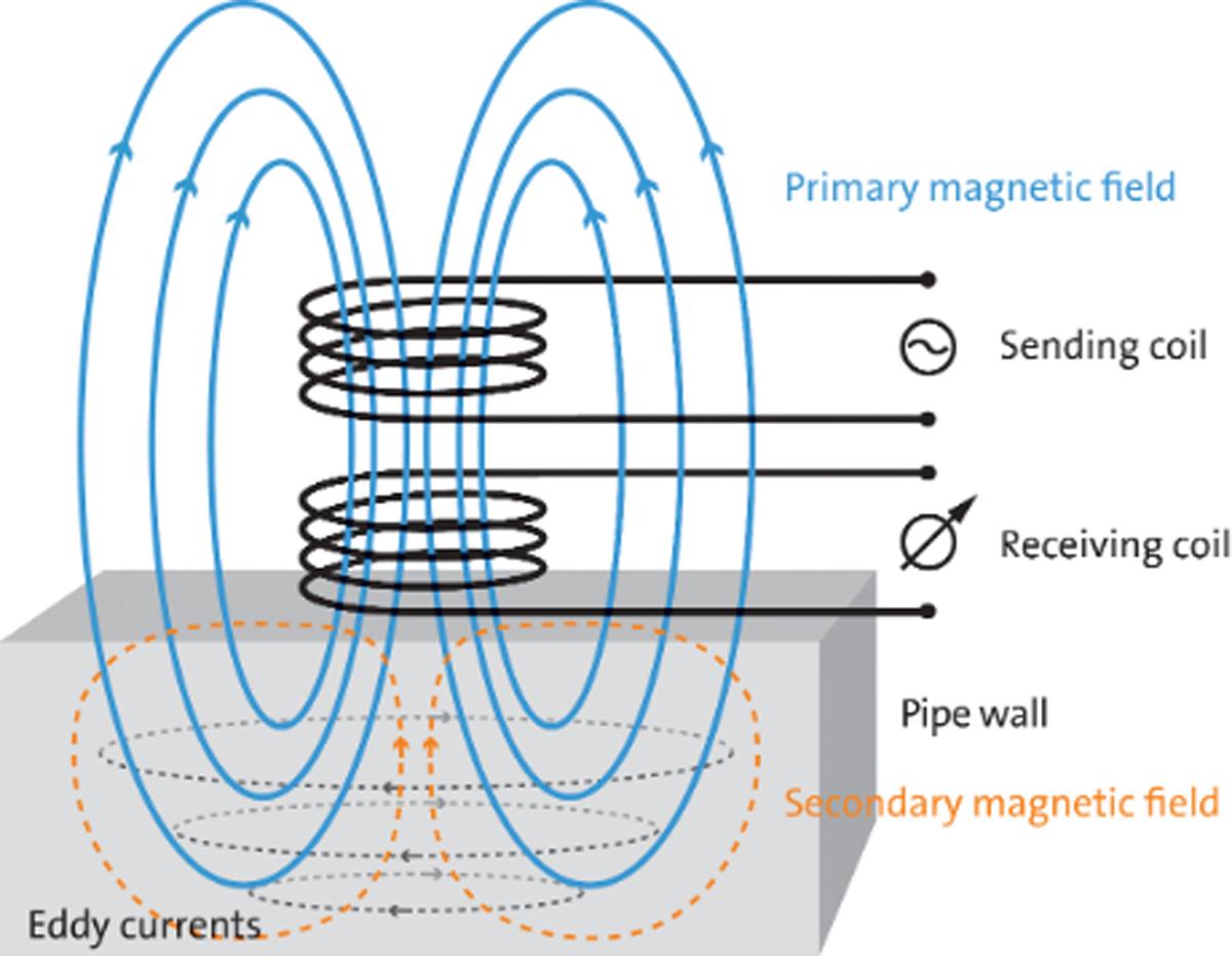 Eddy Current χρησιμοποιώντας Ηλεκτρομαγνήτες