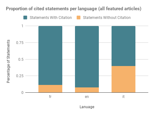 Per language brakedown of statements with/without citations (featured articles)