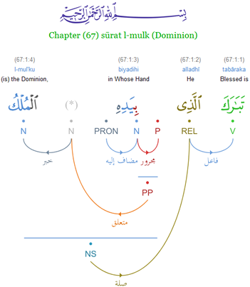 Visualization of Arabic grammar from the Quranic Arabic Corpus