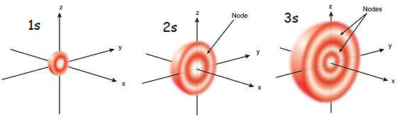 Spd f orbitals