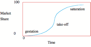 Schematic of Logistic Growth Curve (S-Curve)
