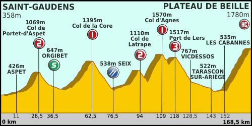 classement tour de france etape 2