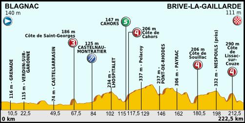 Tour de France 2012 - Etappe 18.png