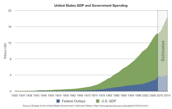 La gran deuda pública de EEUU amenaza a la económia global
