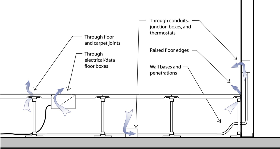 The Guide To Raised Access Floors Airfixture