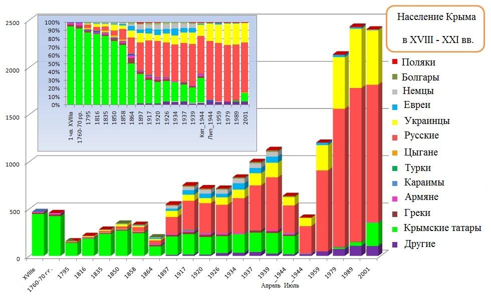 Крым, где преобладает российское население, - результат политики сталинского режима: издан масштабный сборник документов о полуострове - Цензор.НЕТ 1328