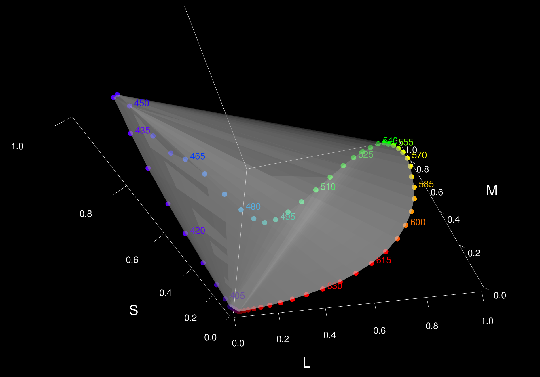 File:3D Graph of LMS Color Space png - Wikimedia Commons