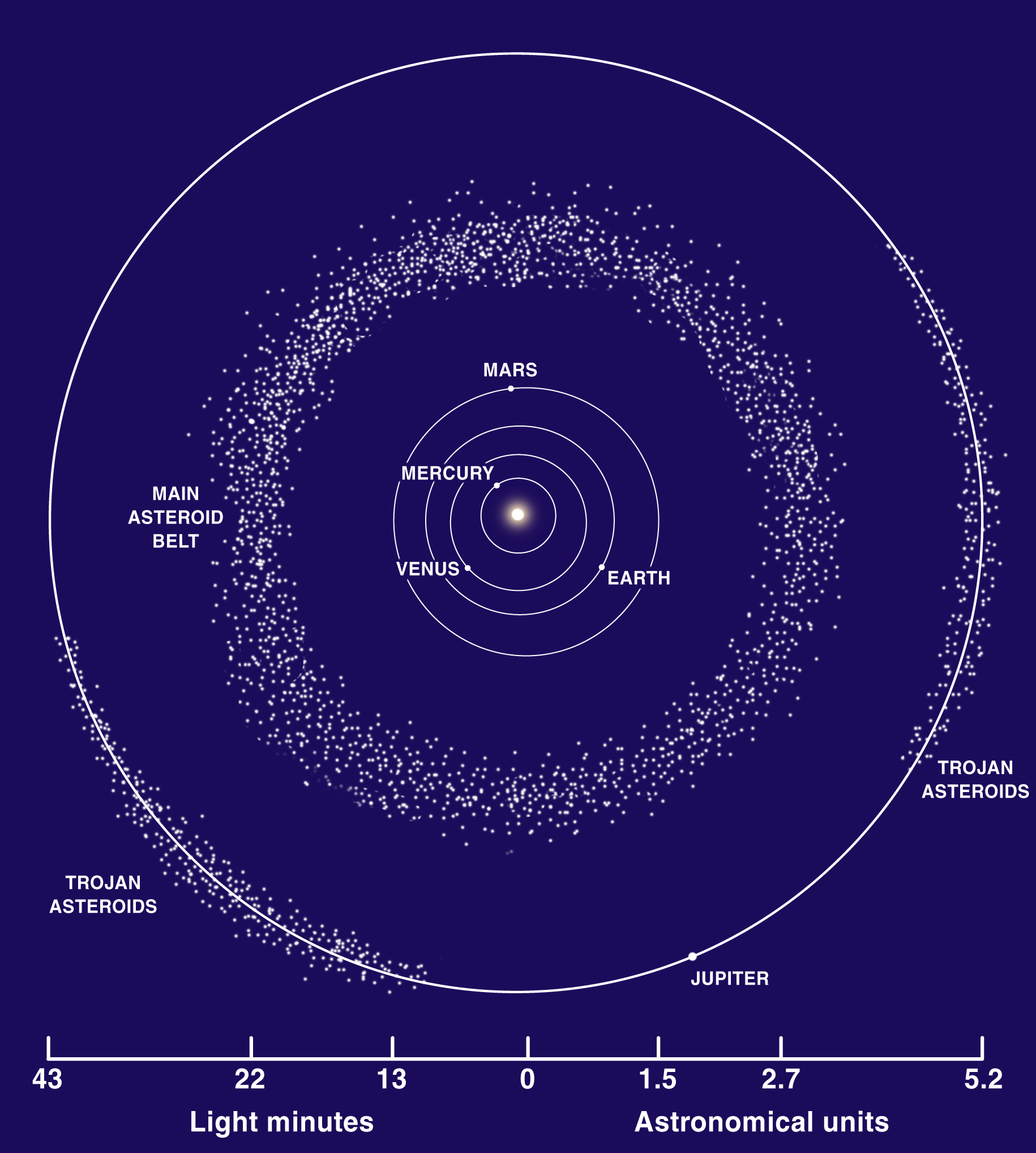 the diameter of asteroid belt -#main