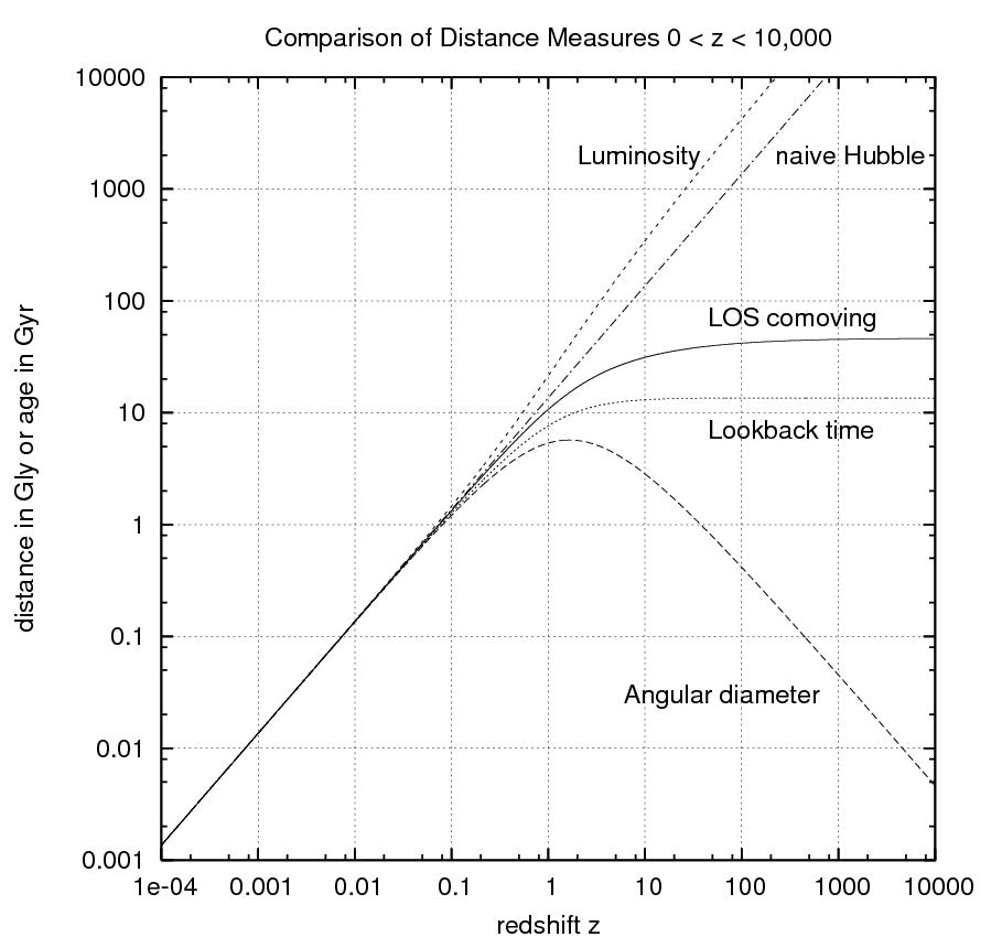 Filecosmodistancemeasures z to 1e4g wikimedia commons filecosmodistancemeasures z to 1e4g ccuart Images