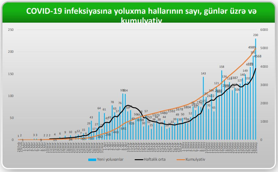 Azərbaycanda COVİD19-a yoluxanların sayı 1000-i keçdi