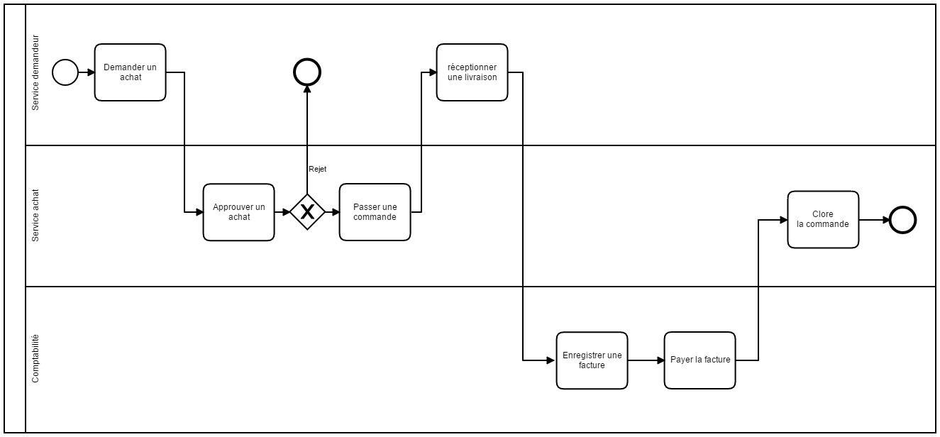 fileexemple bpmn achatsjpg - Bpmn 12