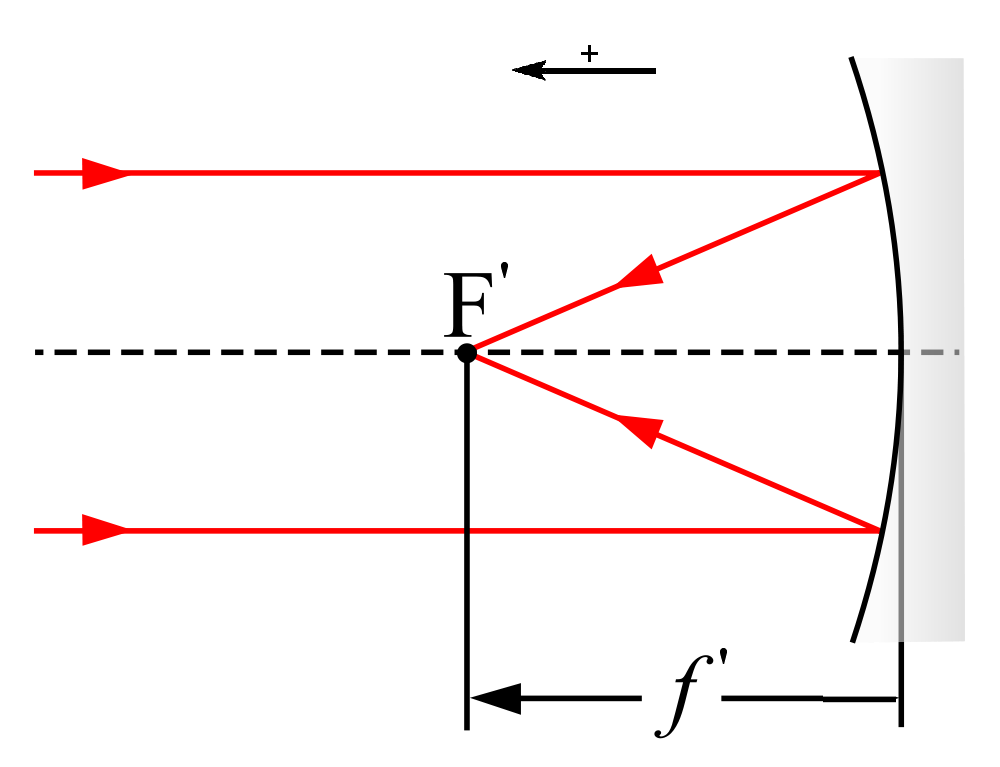 file focal length wikimedia commons