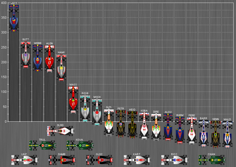 Formula One World Championship Standings 2011