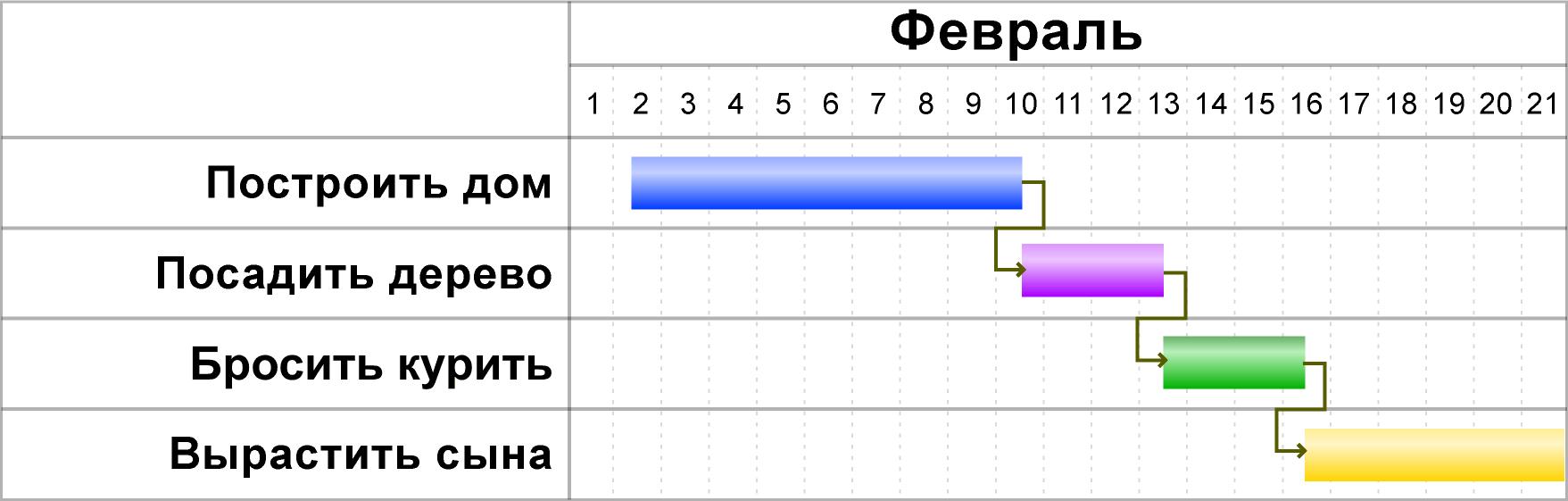Как сделать диаграмму ганта