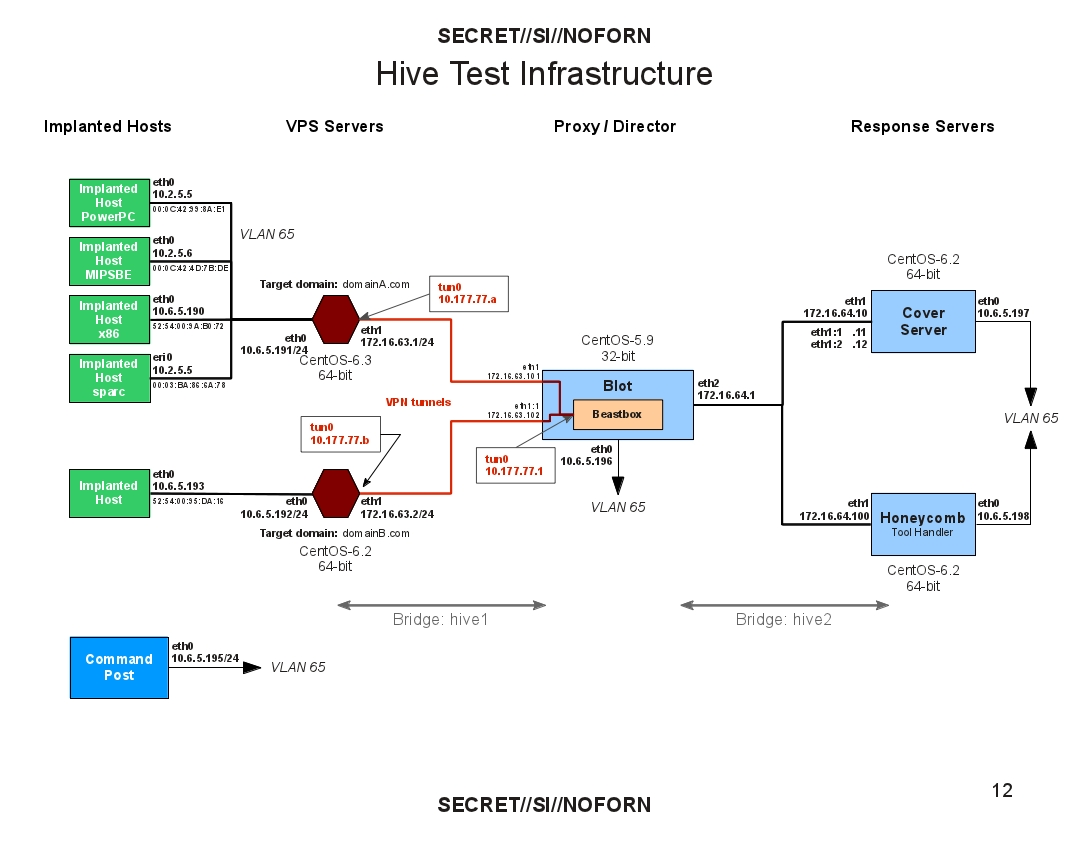 File:Hive Test Infrastructure jpg - Wikimedia Commons