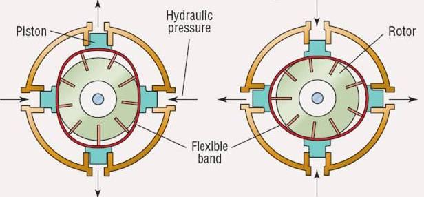 Hydrostatic Transmission Animation : File hydristor g wikimedia commons