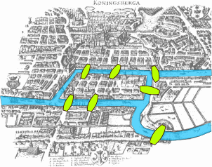 Map of Königsberg in Euler's time showing the actual layout of the seven bridges, highlighting the river Pregolya and the bridges.