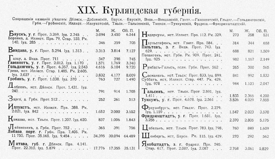Kurlandia 1897.jpg