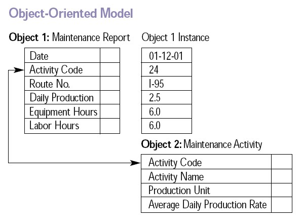 object oriented information modelling An action in object-oriented programming (oop) is initiated by an object invoking a method in another object an invocation can include additional information needed to carry out the method an invocation can include additional information needed to carry out the method.