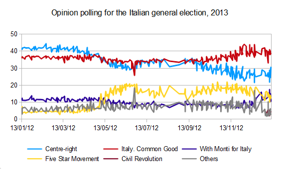 Opinion polling for the 2013 Italian general election, spanning 1 January through January 2012.
