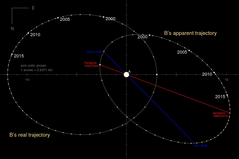 Sirius B Star System