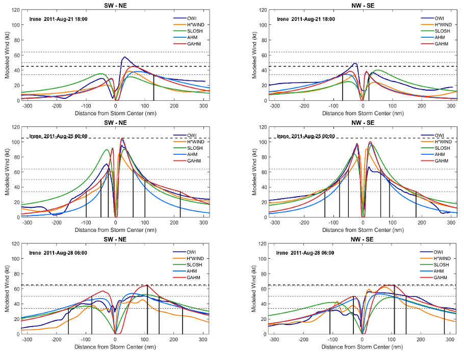 Comparison of radial wind profiles of Irene (2011)