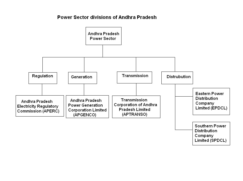 Power sector of Andhra Pradesh - Wikipedia