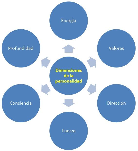 Psicología De La Personalidad Wikipedia La Enciclopedia Libre