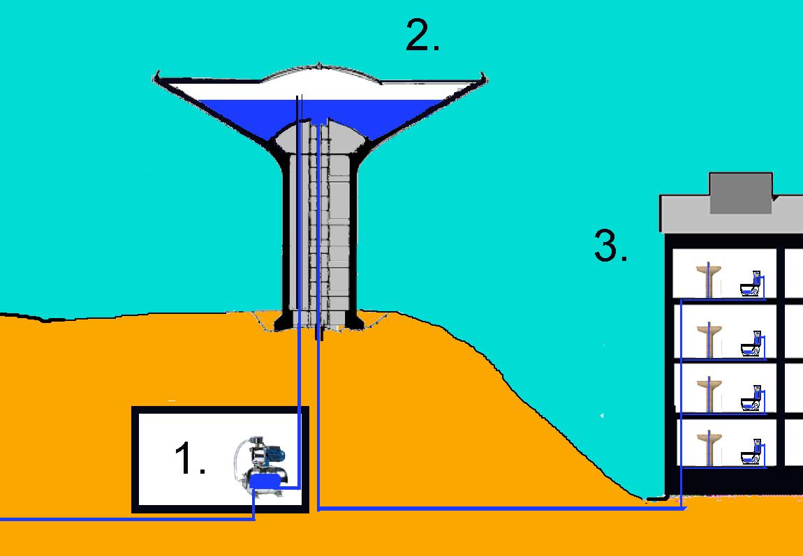 Башня водонапорная как сделать автоматику