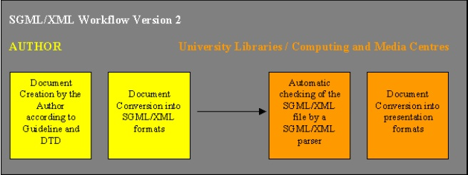 SGMLXML Workflow Version 2.jpg