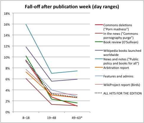 SP fall-off after pub week (day ranges).jpg